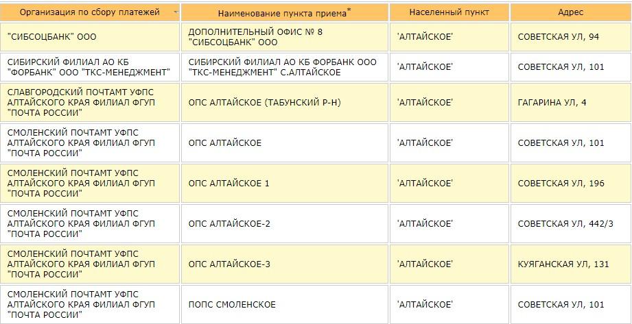 Полученные данные по Алтайскому
